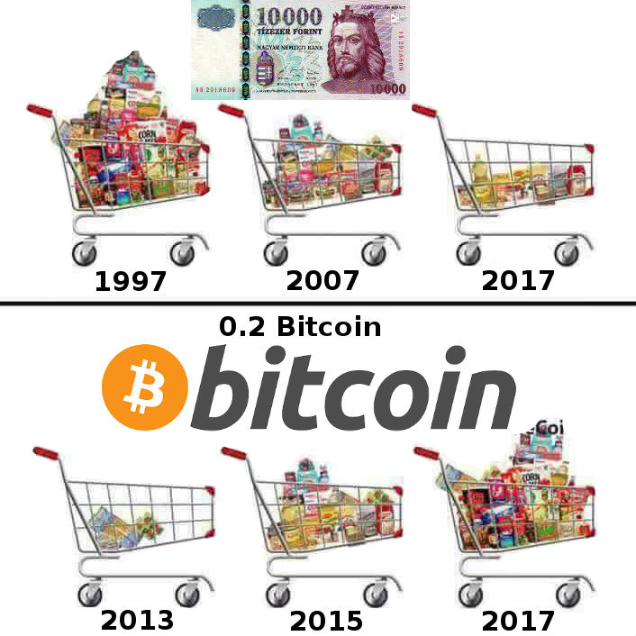 Bitcoin + kriptovaluták trendjei + Pénzkeresés hatékonyan
