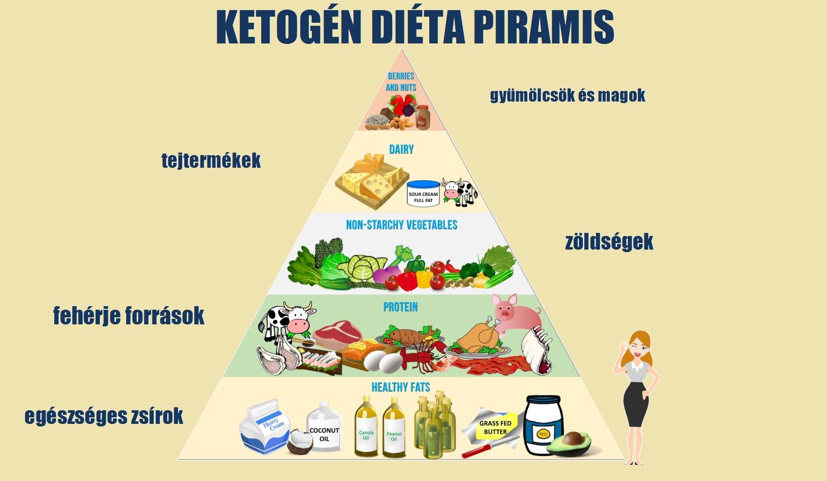 ketogén diéta étrend ételek